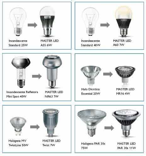 Tipos de lampadas led equival ncia de ilumina o for Tipos de bombillas led para casa