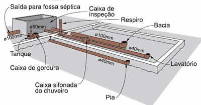 instalação hidraulica