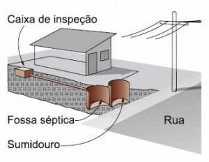 Ligação da rede de esgoto á rua!