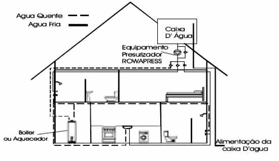 Pressurizador de água -  encanamento da casa