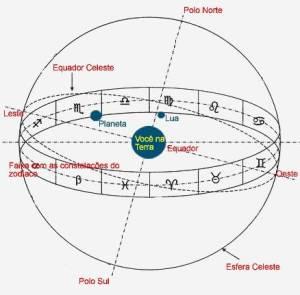 entendendo a ecliptica