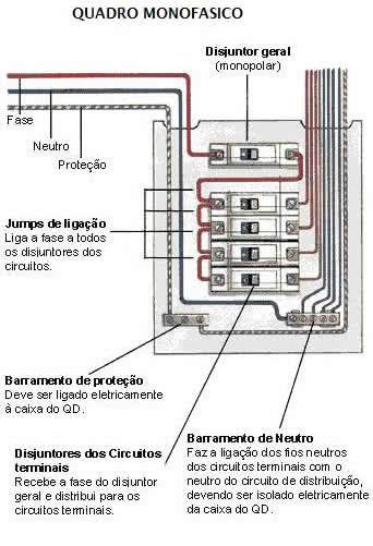 quadro eletrico monofasico