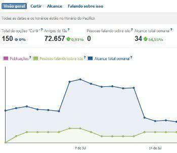 estatisticas facebook