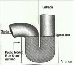 sifão
