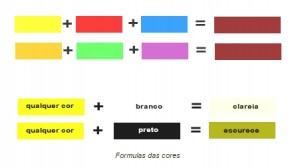 fórmula das cores