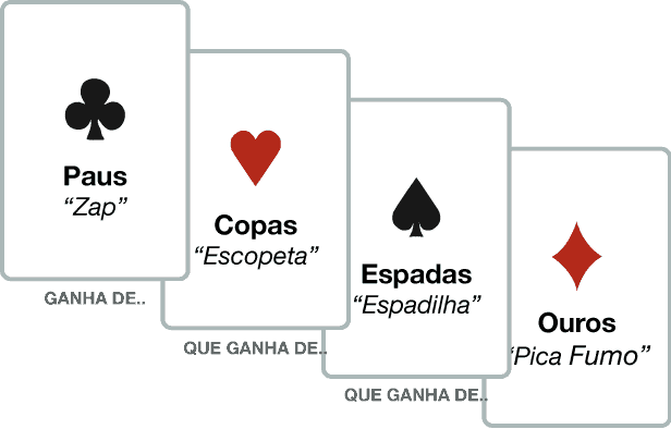 Ordem de vitoria no poker