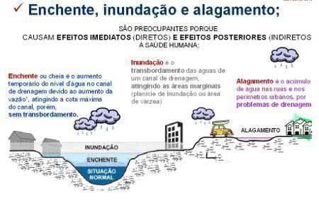enchente, inundação e alagamento