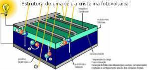 estrutura de célula cristalina fotovoltaica