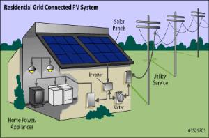 como funciona o painel fotovoltaico