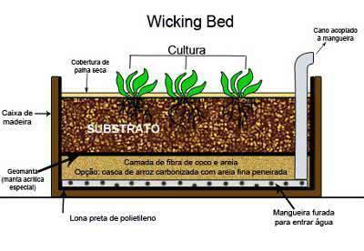 diagrama horta com auto irrigaçao em caixote