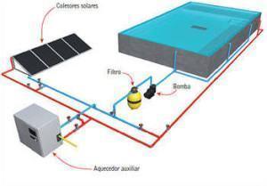 aquecedor elétrico para piscina