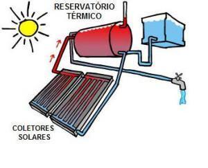 piscina aquecida com energia solar