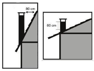 telhado inclinação chaminé