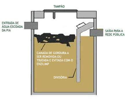 esquema-caixa-de-gordura-dboro