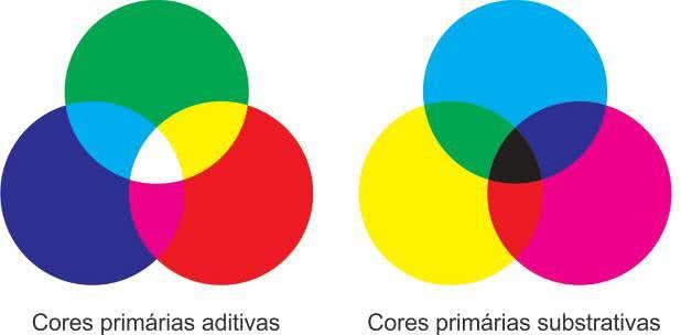 métodos aditivo e subtrativo