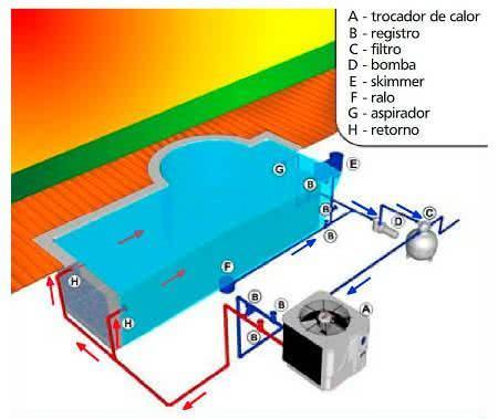 Aquecimento de piscinas g s e el trico for Como funciona una bomba de calor para piscina