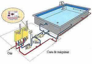 aquecimento de piscina à gás